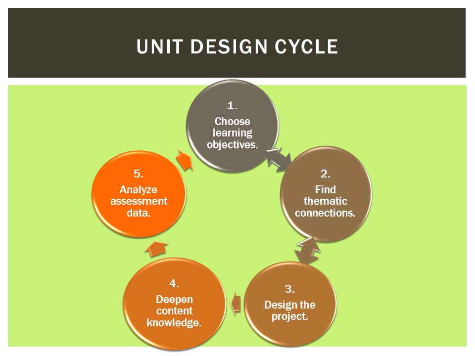 UNIT DESIGN CYCLE 1. Choose learning objectives. 2. Find thematic connections. 3. Design the project. 4. Deepen content knowledge. 5. Analyze assessme