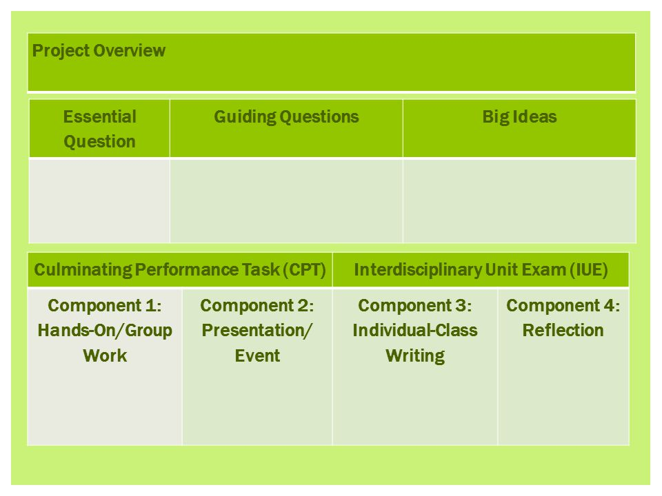 Project Overview Culminating Performance Task (CPT)Interdisciplinary Unit Exam (IUE) Component 1: Hands-On/Group Work Component 2: Presentation/ Event Component 3: Individual-Class Writing Component 4: Reflection Essential Question Guiding QuestionsBig Ideas
