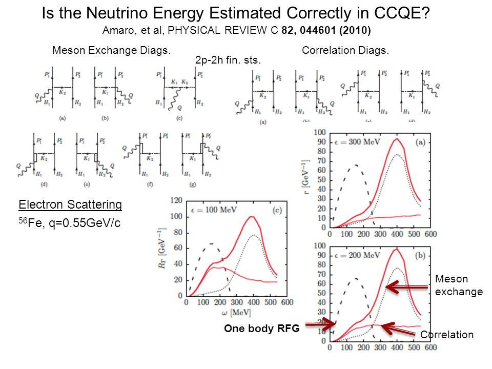 Is the Neutrino Energy Estimated Correctly in CCQE.