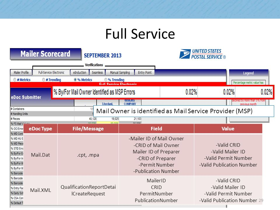 Full Service Mail Owner is identified as Mail Service Provider (MSP) eDoc TypeFile/MessageFieldValue Mail.Dat.cpt,.mpa -Mailer ID of Mail Owner -CRID of Mail Owner Mailer ID of Preparer -CRID of Preparer -Permit Number -Publication Number -Valid CRID -Valid Mailer ID -Valid Permit Number -Valid Publication Number Mail.XML QualificationReportDetai lCreateRequest MailerID CRID PermitNumber PublicationNumber -Valid CRID -Valid Mailer ID -Valid Permit Number -Valid Publication Number 29