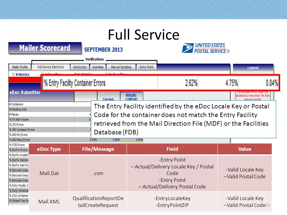 Full Service The Entry Facility identified by the eDoc Locale Key or Postal Code for the container does not match the Entry Facility retrieved from the Mail Direction File (MDF) or the Facilities Database (FDB) eDoc TypeFile/MessageFieldValue Mail.Dat.csm -Entry Point – Actual/Delivery Locale Key / Postal Code -Entry Point – Actual/Delivery Postal Code -Valid Locale Key –Valid Postal Code Mail.XML QualificationReportDe tailCreateRequest -EntryLocaleKey -EntryPointZIP -Valid Locale Key –Valid Postal Code 33
