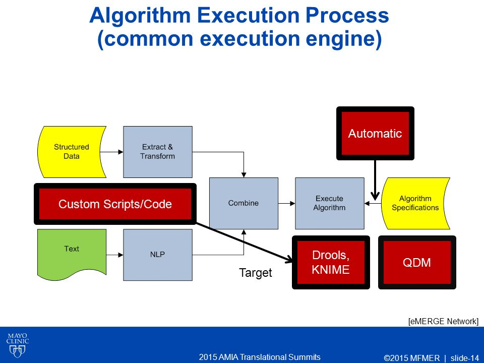 2015 AMIA Translational Summits Algorithm Execution Process (common execution engine) Automatic Drools, KNIME QDM Custom Scripts/Code Target [eMERGE N