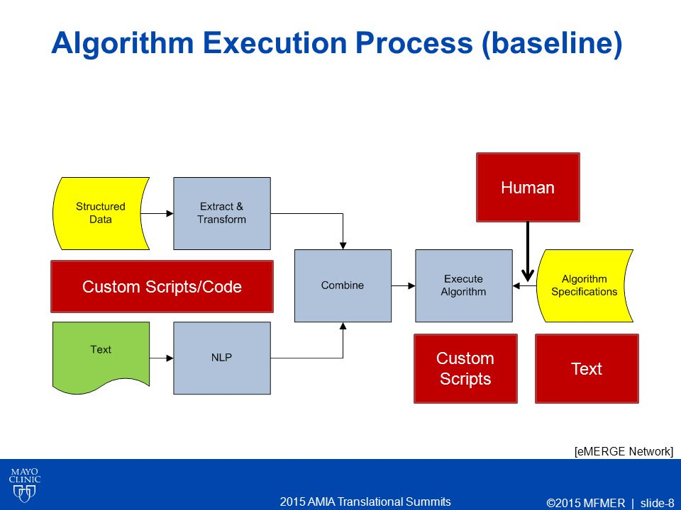 2015 AMIA Translational Summits Pros and Cons Pros Very flexible Portable (with caveats) Cons Too flexible (no standard format) Requires implementation from scratch for every algorithm Error prone; can lead to ambiguity ©2015 MFMER | slide-9