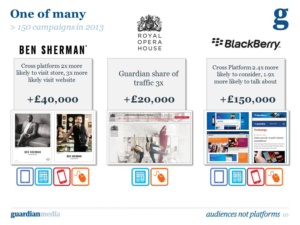 10 One of many > 150 campaigns in 2013 +£40,000+£20,000+£150,000 Cross platform 2x more likely to visit store, 3x more likely visit website Guardian share of traffic 3x Cross Platform 2.4x more likely to consider, 1.9x more likely to talk about