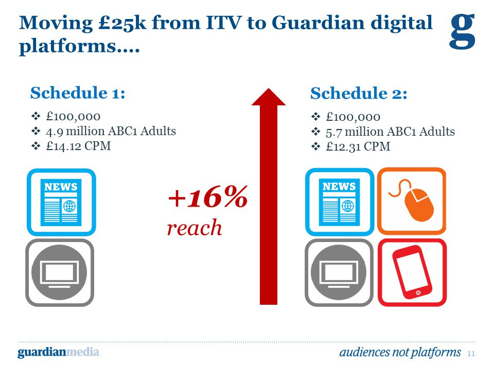 11 Moving £25k from ITV to Guardian digital platforms….