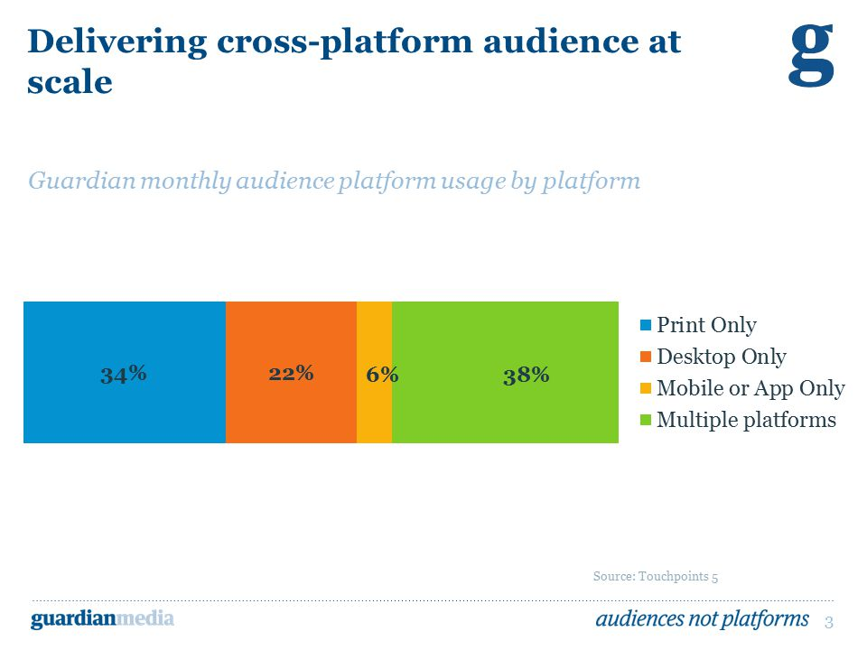 3 Delivering cross-platform audience at scale Source: Touchpoints 5 Guardian monthly audience platform usage by platform