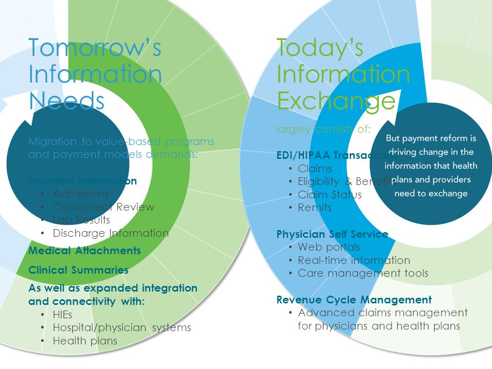 Migration to value-based programs and payment models demands: Inpatient Information Admissions Concurrent Review Lab Results Discharge Information Medical Attachments Clinical Summaries As well as expanded integration and connectivity with: HIEs Hospital/physician systems Health plans Tomorrow's Information Needs Today's Information Exchange largely consists of: EDI/HIPAA Transactions Claims Eligibility & Benefits Claim Status Remits Physician Self Service Web portals Real-time information Care management tools Revenue Cycle Management Advanced claims management for physicians and health plans