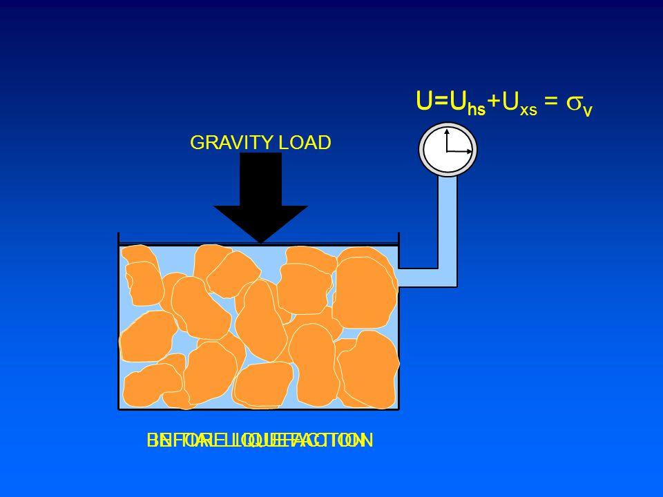 GRAVITY LOAD U=U hs BEFORE LIQUEFACTIONINITIAL LIQUEFACTION U=U hs +U xs =  v