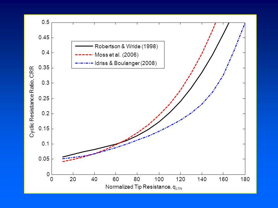 020406080100120140160180 0 0.05 0.1 0.15 0.2 0.25 0.3 0.35 0.4 0.45 0.5 Normalized Tip Resistance, q c1N Cyclic Resistance Ratio, CRR Robertson & Wride (1998) Moss et al.