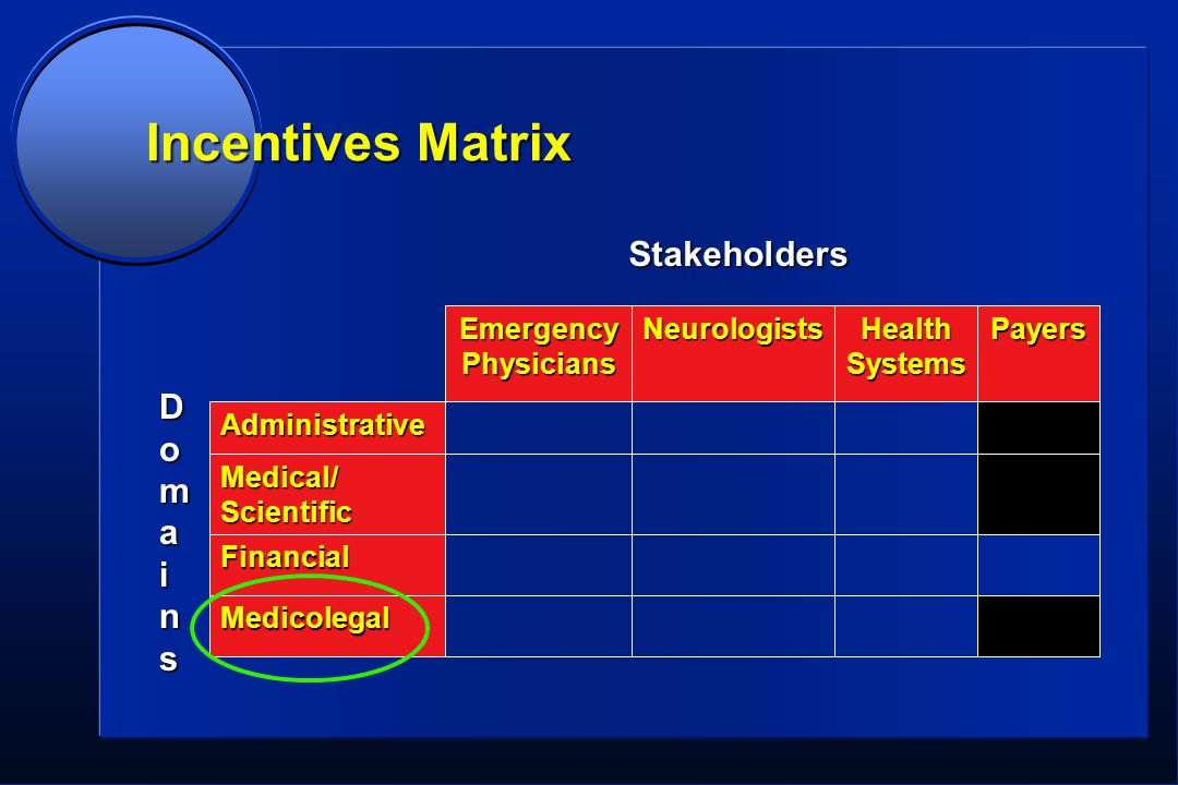 Incentives Matrix Medicolegal Financial Medical/Scientific Administrative PayersHealthSystemsNeurologists Emergency Physicians DomainsDomainsDomainsDomains Stakeholders