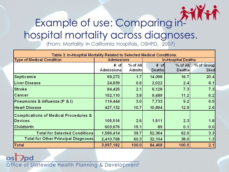 Example of use: Comparing in- hospital mortality across diagnoses. (From: Mortality in California Hospitals, OSHPD, 2007)