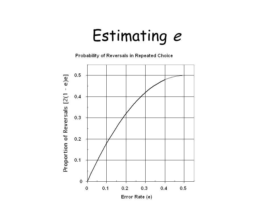 Estimating e