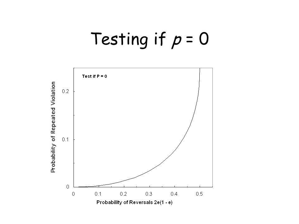 Testing if p = 0