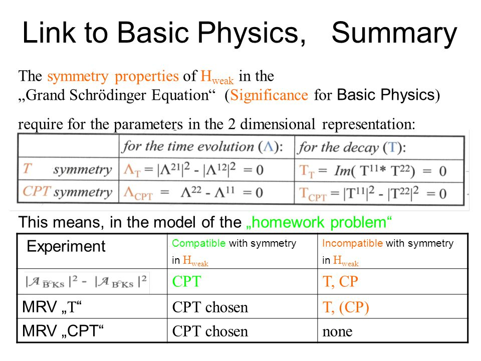 "Link to Basic Physics, Summary The symmetry properties of H weak in the ""Grand Schrödinger Equation"" (Significance for Basic Physics ) require for the"