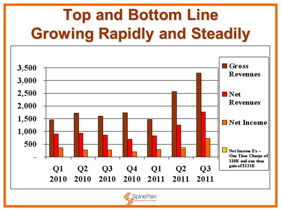 Top and Bottom Line Growing Rapidly and Steadily