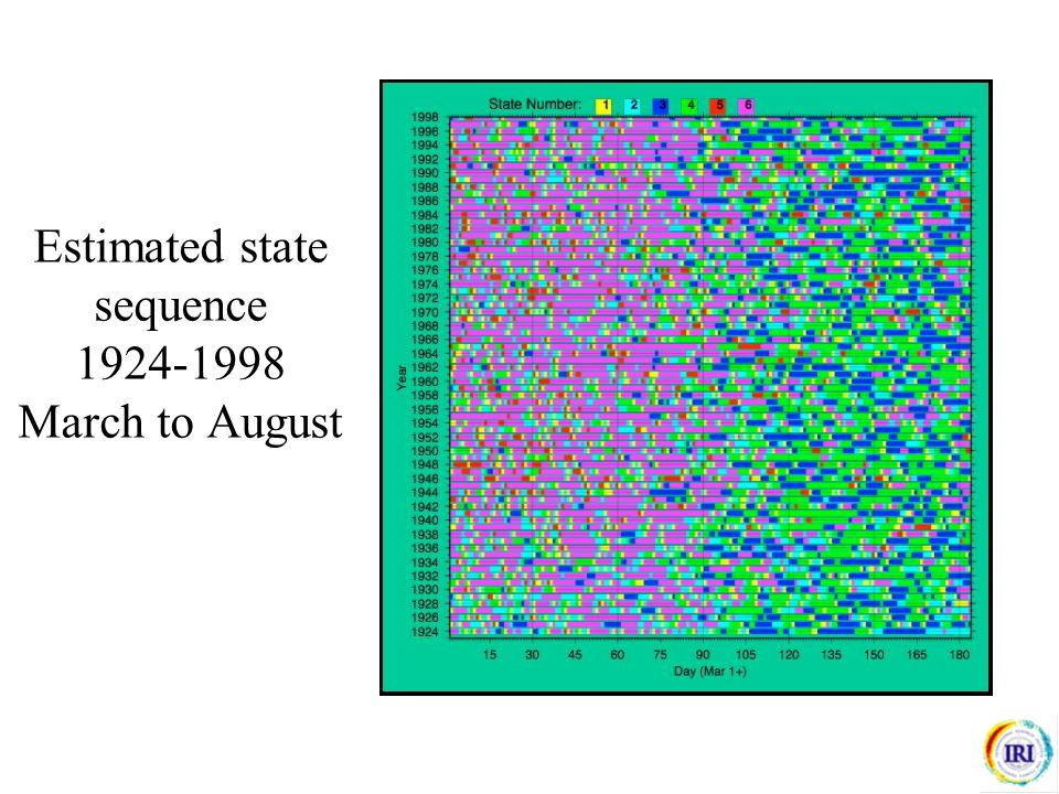 Estimated state sequence 1924-1998 March to August seasonality, sub-seasonal and interannual variability