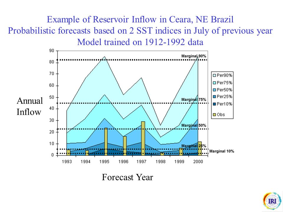 Example of Reservoir Inflow in Ceara, NE Brazil Probabilistic forecasts based on 2 SST indices in July of previous year Model trained on 1912-1992 dat