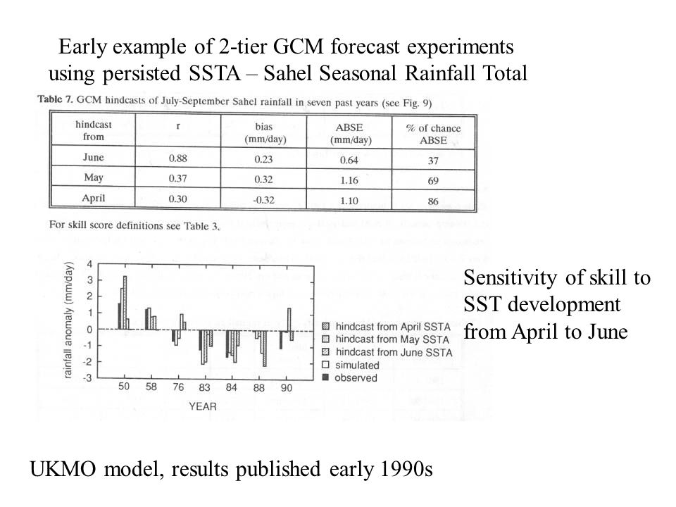 UKMO model, results published early 1990s Early example of 2-tier GCM forecast experiments using persisted SSTA – Sahel Seasonal Rainfall Total Sensitivity of skill to SST development from April to June