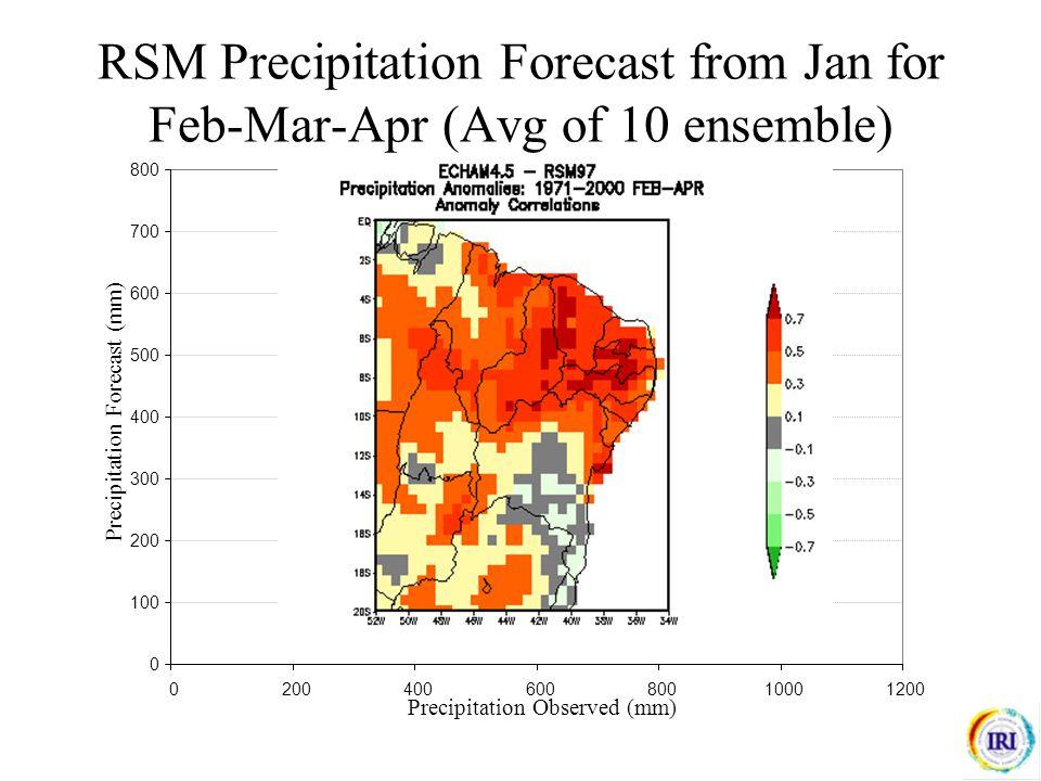 RSM Precipitation Forecast from Jan for Feb-Mar-Apr (Avg of 10 ensemble) 0 100 200 300 400 500 600 700 800 020040060080010001200 Precipitation Observed (mm) Precipitation Forecast (mm) Correlation 0.79