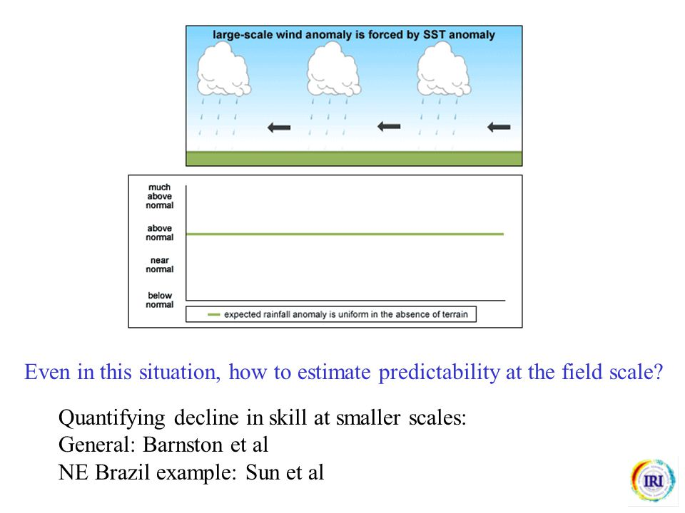 Even in this situation, how to estimate predictability at the field scale? Quantifying decline in skill at smaller scales: General: Barnston et al NE