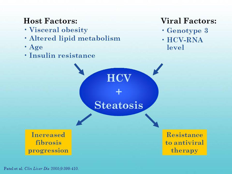 Viral Factors: Genotype 3 HCV-RNA level Increased fibrosis progression Resistance to antiviral therapy Patel et al.