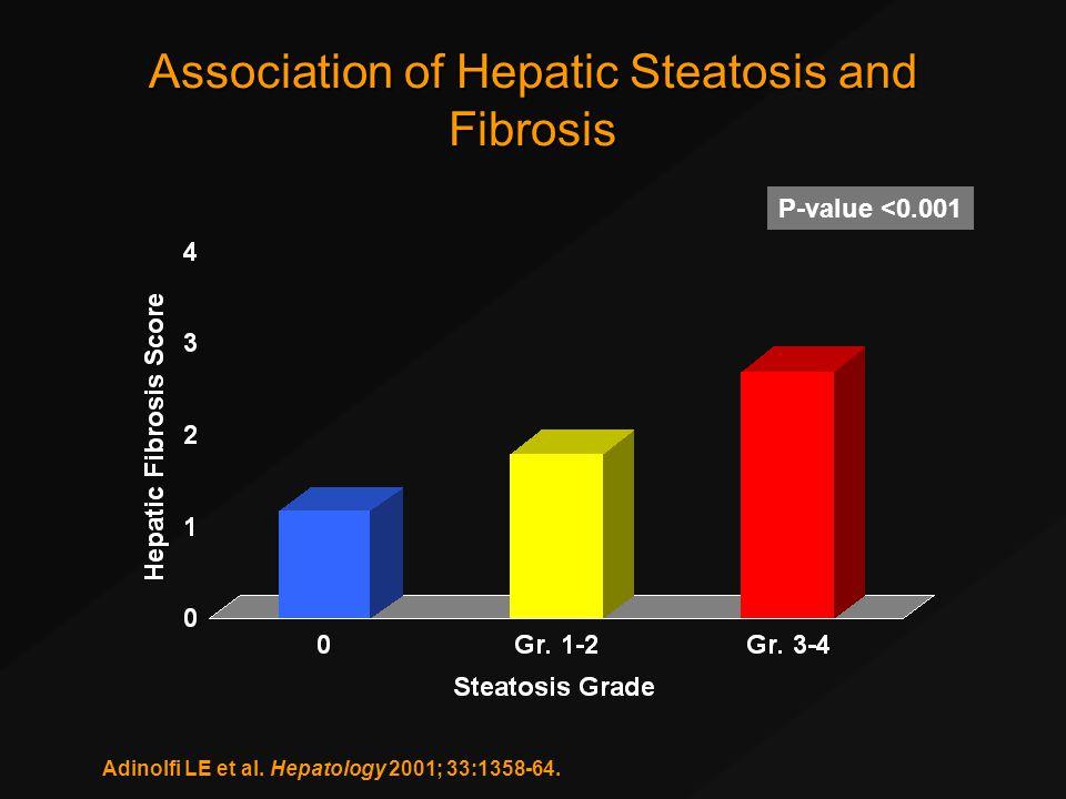 Association of Hepatic Steatosis and Fibrosis P-value <0.001 Adinolfi LE et al.
