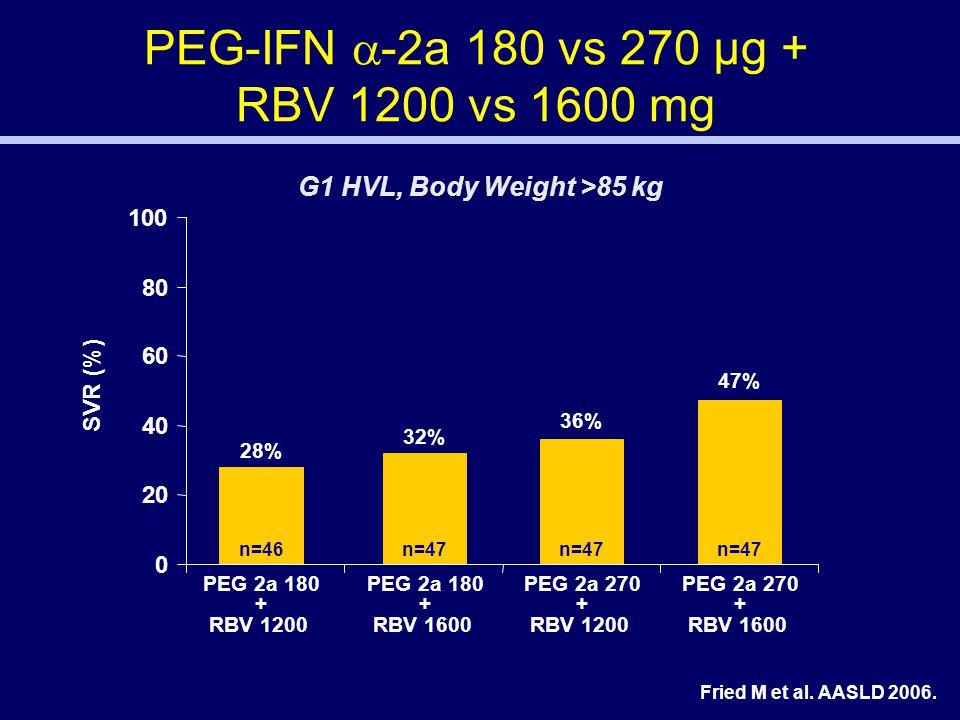 PEG-IFN  -2a 180 vs 270 μg + RBV 1200 vs 1600 mg G1 HVL, Body Weight >85 kg Fried M et al.