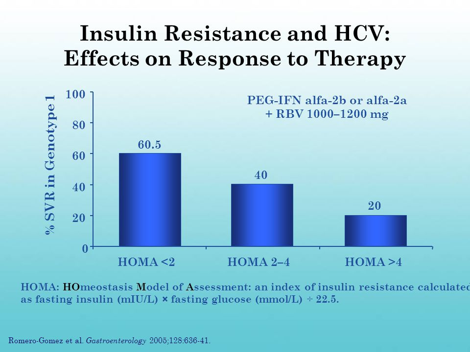 n=43n=45n=25 Insulin Resistance and HCV: Effects on Response to Therapy % SVR in Genotype 1 HOMA: HOmeostasis Model of Assessment: an index of insulin resistance calculated as fasting insulin (mIU/L) × fasting glucose (mmol/L) ÷ 22.5.