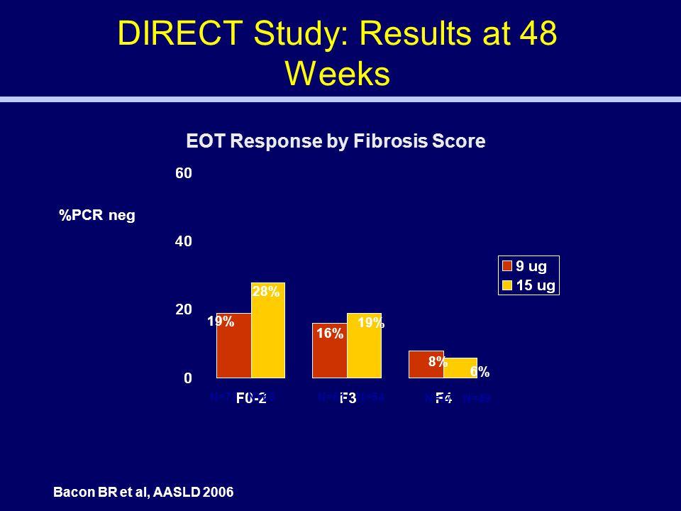 DIRECT Study: Results at 48 Weeks %PCR neg 19% 28% 16% 19% 8% 6% N=72 N=68 N=61 N=54 N=37 N=49 Bacon BR et al, AASLD 2006 EOT Response by Fibrosis Score