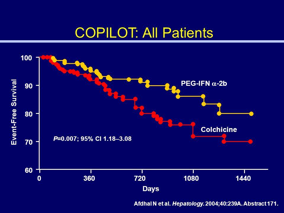 COPILOT: All Patients 100 80 70 90 60 0 3607201080 1440 Event-Free Survival PEG-IFN  -2b Colchicine P=0.007; 95% Cl 1.18–3.08 Days Afdhal N et al.