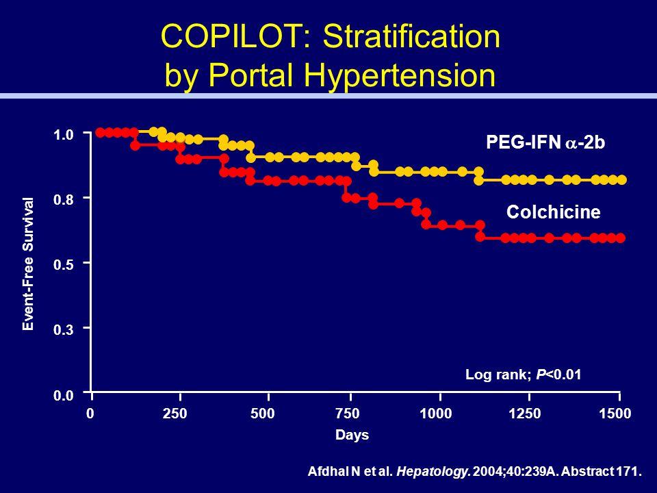 COPILOT: Stratification by Portal Hypertension 1.0 0.5 0.3 0.8 0.0 0 250 500 7501000 12501500 Days Event-Free Survival Log rank; P<0.01 PEG-IFN  -2b Colchicine