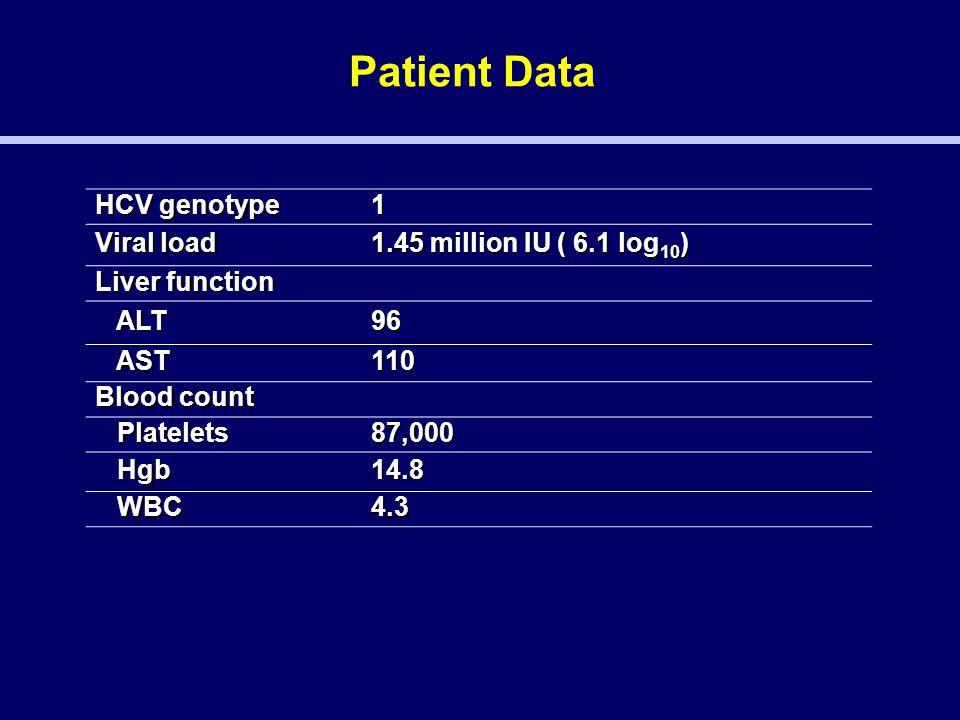 HCV genotype 1 Viral load 1.45 million IU ( 6.1 log 10 ) Liver function ALT ALT96 AST AST110 Blood count Platelets Platelets87,000 Hgb Hgb14.8 WBC WBC4.3 Patient Data