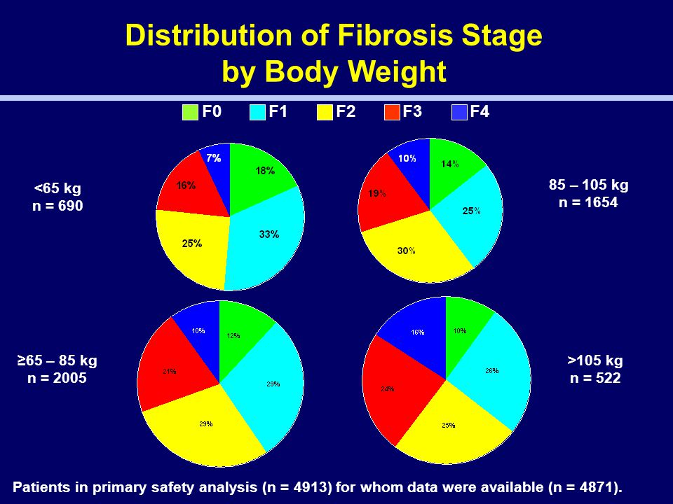 Distribution of Fibrosis Stage by Body Weight Patients in primary safety analysis (n = 4913) for whom data were available (n = 4871).
