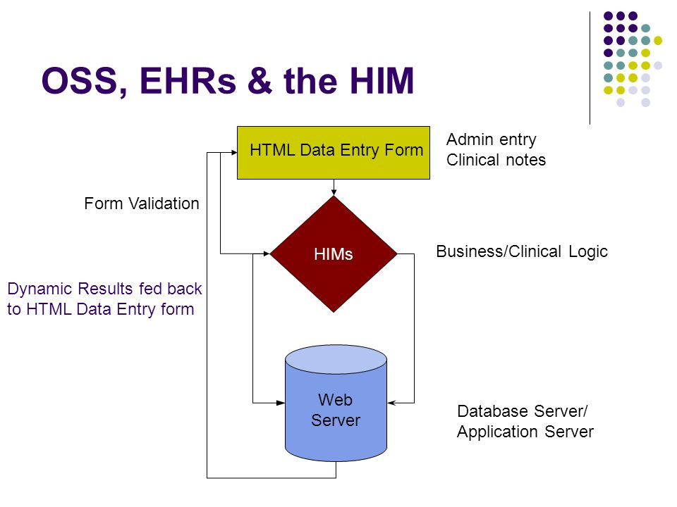 OSS, EHRs & the HIM HTML Data Entry Form Web Server HIMs Business/Clinical Logic Admin entry Clinical notes Form Validation Database Server/ Application Server Dynamic Results fed back to HTML Data Entry form