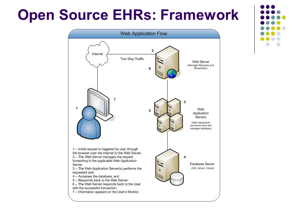 Open Source EHRs: Framework