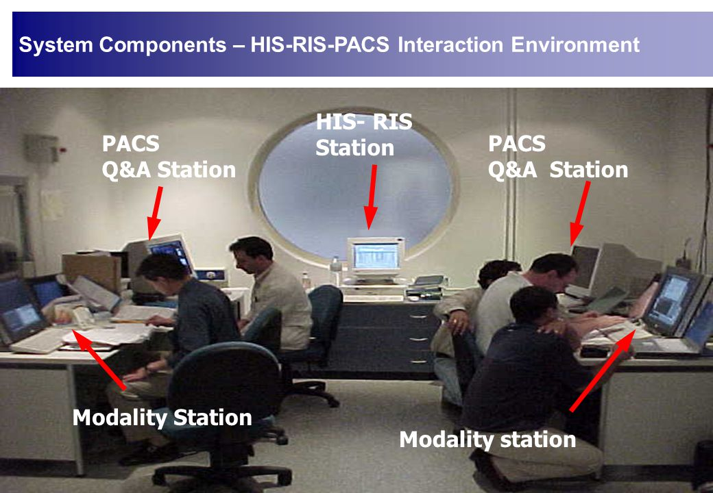 System Components – HIS-RIS-PACS Interaction Environment HIS- RIS Station PACS Q&A Station PACS Q&A Station Modality Station Modality station