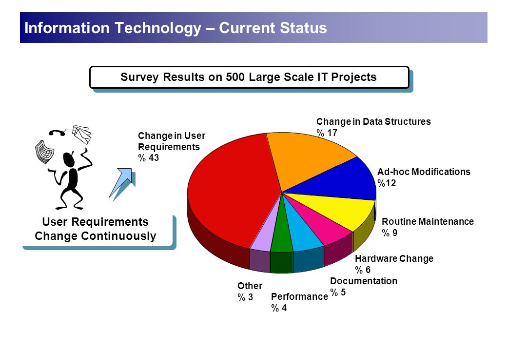 Change in User Requirements % 43 Change in Data Structures % 17 Ad-hoc Modifications %12 Routine Maintenance % 9 Hardware Change % 6 Documentation % 5