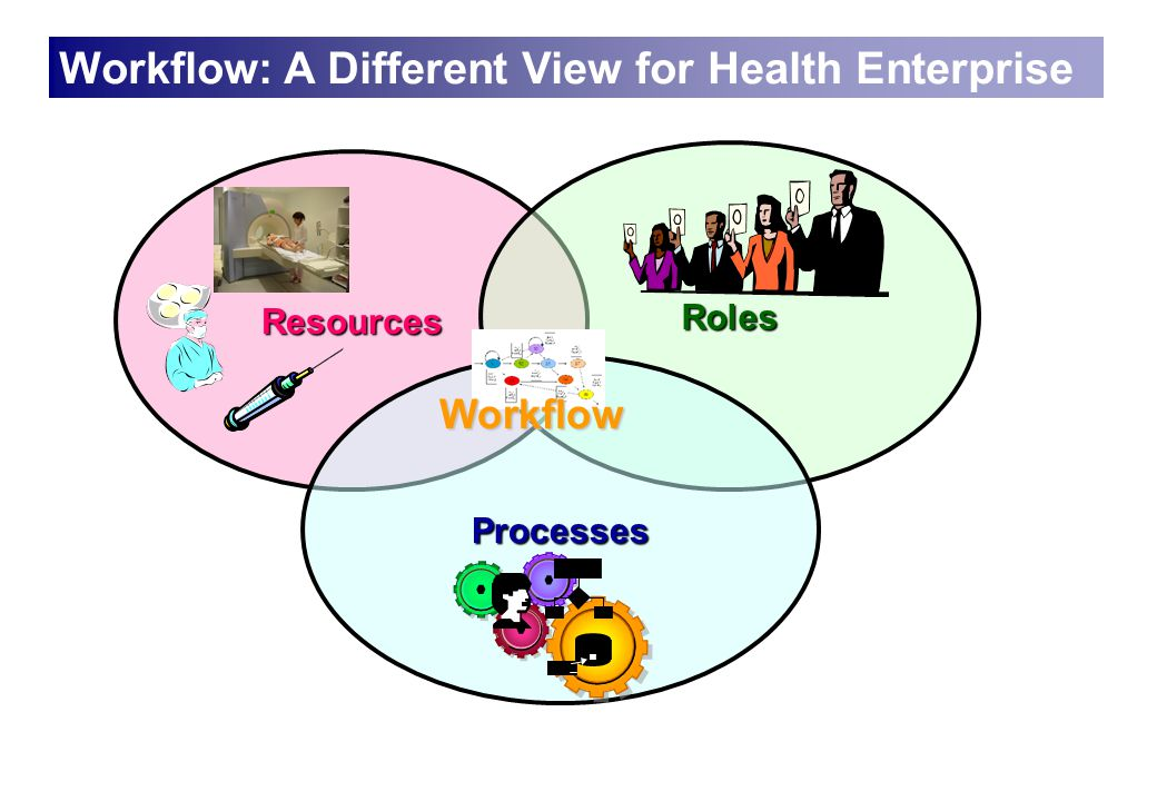 Resources Workflow: A Different View for Health Enterprise Roles Processes Workflow
