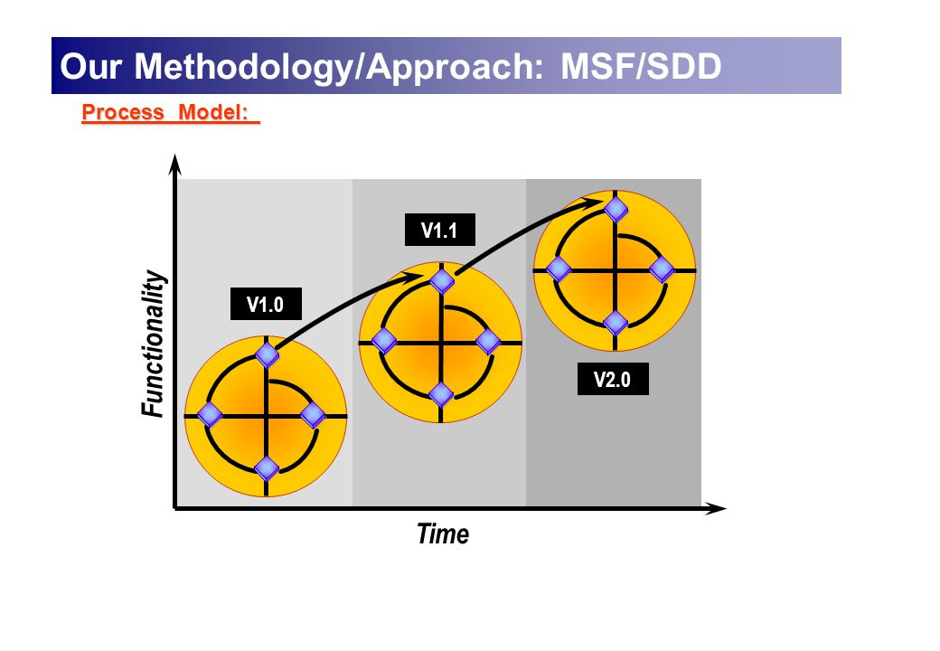 Process Model: Time V2.0 V1.1 Functionality V1.0 Our Methodology/Approach: MSF/SDD