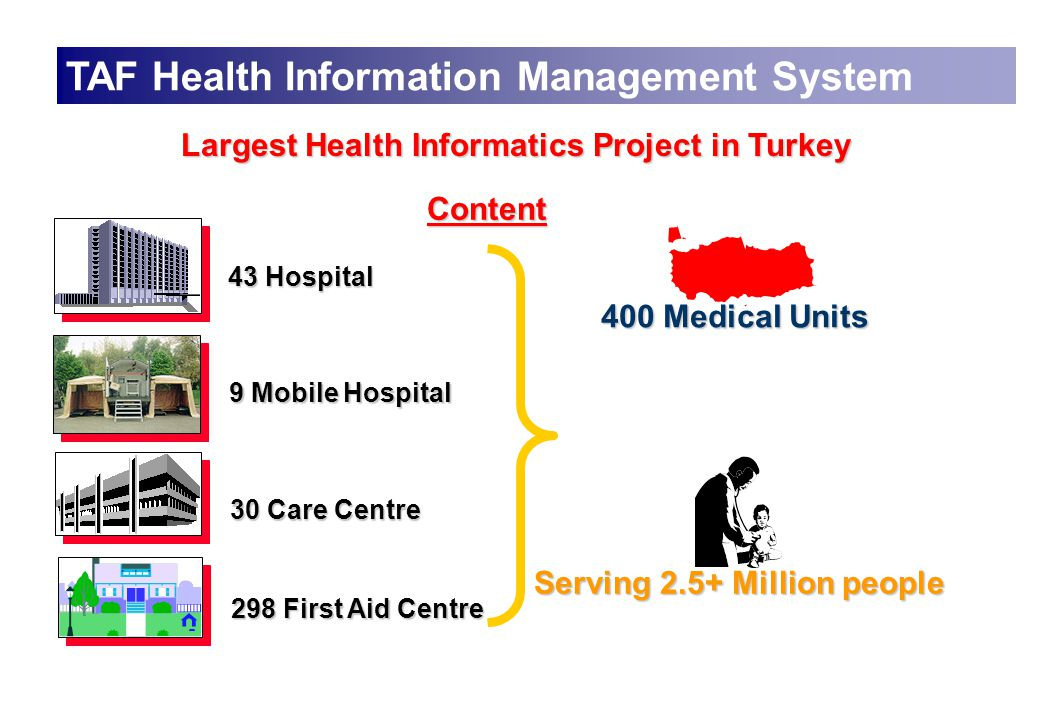 TAF Health Information Management System Content 43 Hospital 9 Mobile Hospital 30 Care Centre 298 First Aid Centre 400 Medical Units Serving 2.5+ Million people Largest Health Informatics Project in Turkey