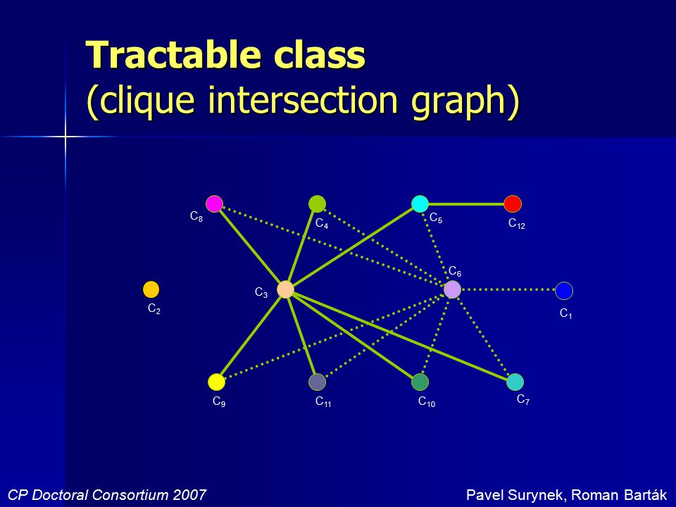 Tractable class (clique intersection graph) CP Doctoral Consortium 2007Pavel Surynek, Roman Barták C1C1 C3C3 C6C6 C5C5 C7C7 C4C4 C2C2 C 12 C8C8 C 10 C 11 C9C9