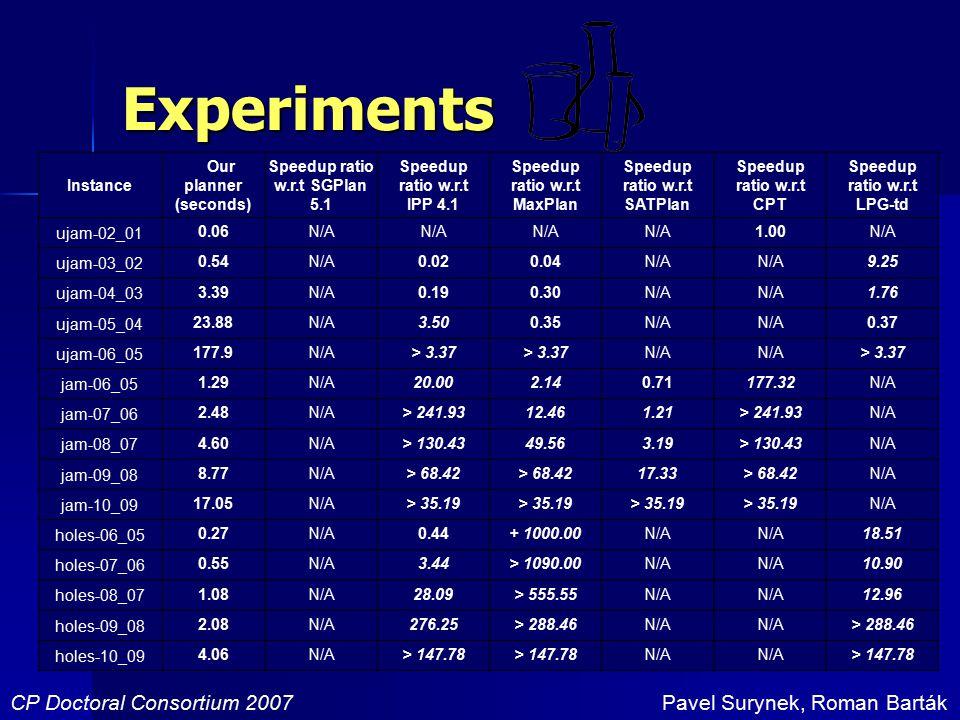 Experiments CP Doctoral Consortium 2007Pavel Surynek, Roman Barták Instance Our planner (seconds) Speedup ratio w.r.t SGPlan 5.1 Speedup ratio w.r.t IPP 4.1 Speedup ratio w.r.t MaxPlan Speedup ratio w.r.t SATPlan Speedup ratio w.r.t CPT Speedup ratio w.r.t LPG-td ujam-02_01 0.06N/A 1.00N/A ujam-03_02 0.54N/A0.020.04N/A 9.25 ujam-04_03 3.39N/A0.190.30N/A 1.76 ujam-05_04 23.88N/A3.500.35N/A 0.37 ujam-06_05 177.9N/A> 3.37 N/A > 3.37 jam-06_05 1.29N/A20.002.140.71177.32N/A jam-07_06 2.48N/A> 241.9312.461.21> 241.93N/A jam-08_07 4.60N/A> 130.4349.563.19> 130.43N/A jam-09_08 8.77N/A> 68.42 17.33> 68.42N/A jam-10_09 17.05N/A> 35.19 N/A holes-06_05 0.27N/A0.44+ 1000.00N/A 18.51 holes-07_06 0.55N/A3.44> 1090.00N/A 10.90 holes-08_07 1.08N/A28.09> 555.55N/A 12.96 holes-09_08 2.08N/A276.25> 288.46N/A > 288.46 holes-10_09 4.06N/A> 147.78 N/A > 147.78