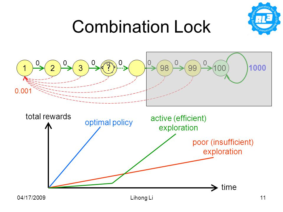 04/17/2009Lihong Li11 Combination Lock time total rewards poor (insufficient) exploration active (efficient) exploration optimal policy 1239899100 00 0000 1000 0.001 0