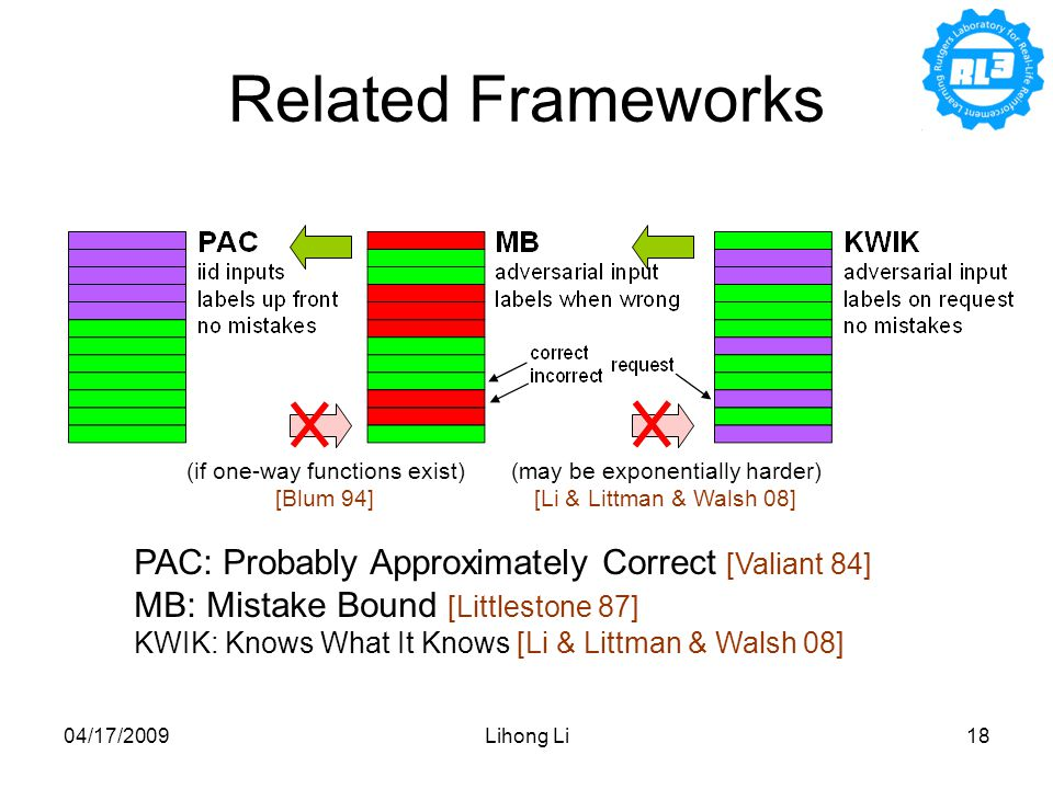 04/17/2009Lihong Li18 Related Frameworks PAC: Probably Approximately Correct [Valiant 84] MB: Mistake Bound [Littlestone 87] KWIK: Knows What It Knows [Li & Littman & Walsh 08] (if one-way functions exist) [Blum 94] (may be exponentially harder) [Li & Littman & Walsh 08]