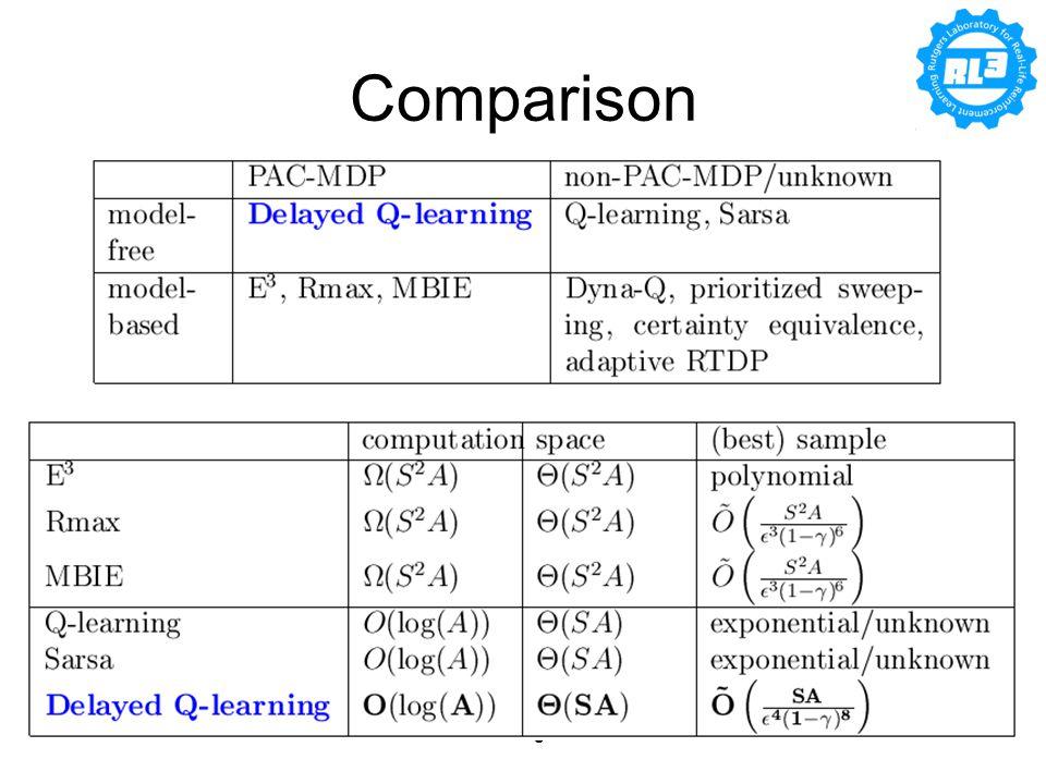 04/17/2009Lihong Li36 Comparison
