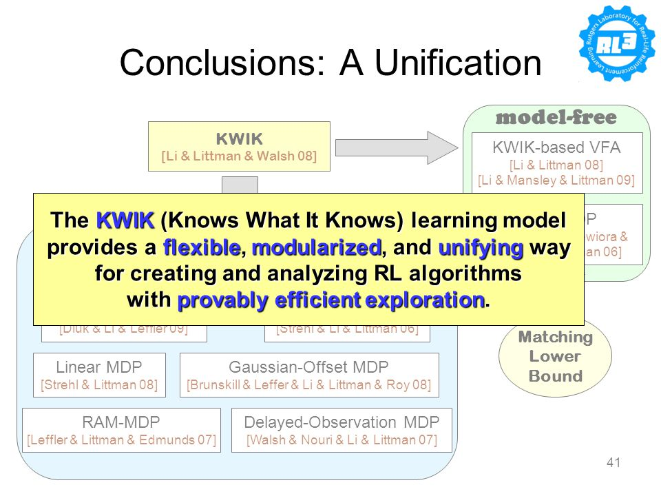 04/17/2009Lihong Li41 Conclusions: A Unification KWIK [Li & Littman & Walsh 08] Finite MDP [Kearns & Singh 02] [Brafman & Tenenholtz 02] [Kakade 03] [Strehl & Li & Littman 06] Linear MDP [Strehl & Littman 08] RAM-MDP [Leffler & Littman & Edmunds 07] Gaussian-Offset MDP [Brunskill & Leffer & Li & Littman & Roy 08] Factored MDP [Kearns & Koller 99] [Strehl & Diuk & Littman 07] [Li & Littman & Walsh 08] [Diuk & Li & Leffler 09] Delayed-Observation MDP [Walsh & Nouri & Li & Littman 07] Finite MDP [Strehl & Li & Wiewiora & Langford & Littman 06] KWIK-based VFA [Li & Littman 08] [Li & Mansley & Littman 09] Matching Lower Bound model-based model-free The KWIK (Knows What It Knows) learning model provides a flexible, modularized, and unifying way for creating and analyzing RL algorithms with provably efficient exploration.