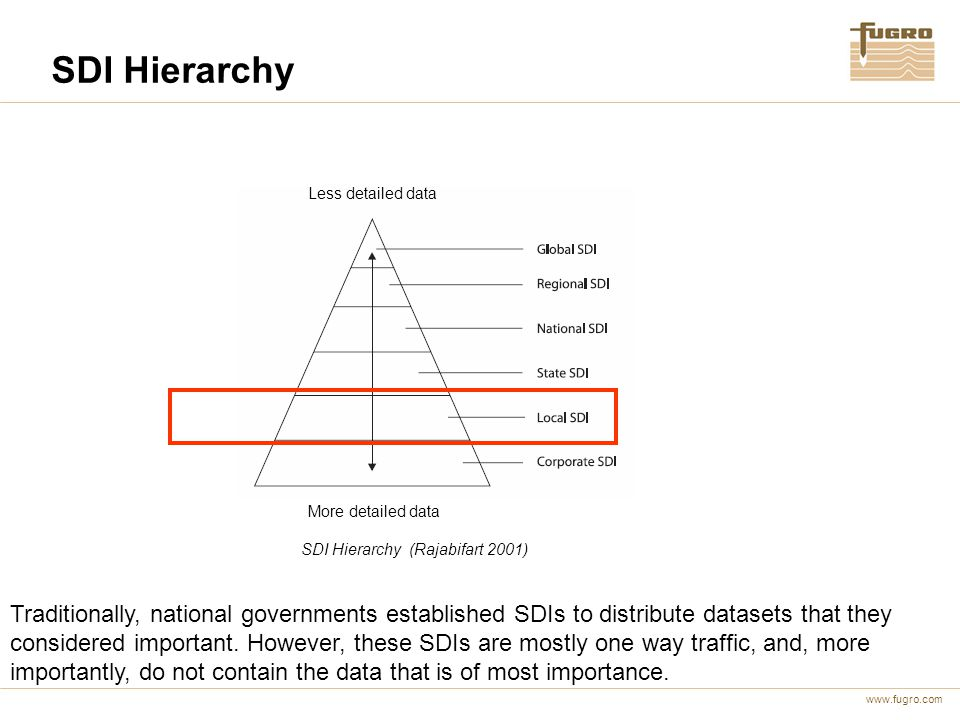 www.fugro.com SDI Hierarchy SDI Hierarchy (Rajabifart 2001) Less detailed data More detailed data Traditionally, national governments established SDIs to distribute datasets that they considered important.
