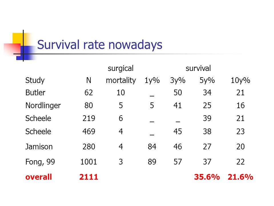 Survival rate nowadays surgicalsurvival StudyNmortality1y%3y%5y%10y% Butler6210_503421 Nordlinger8055412516 Scheele2196__3921 Scheele4694_453823 Jamison280484462720 Fong, 991001389573722 overall211135.6%21.6%
