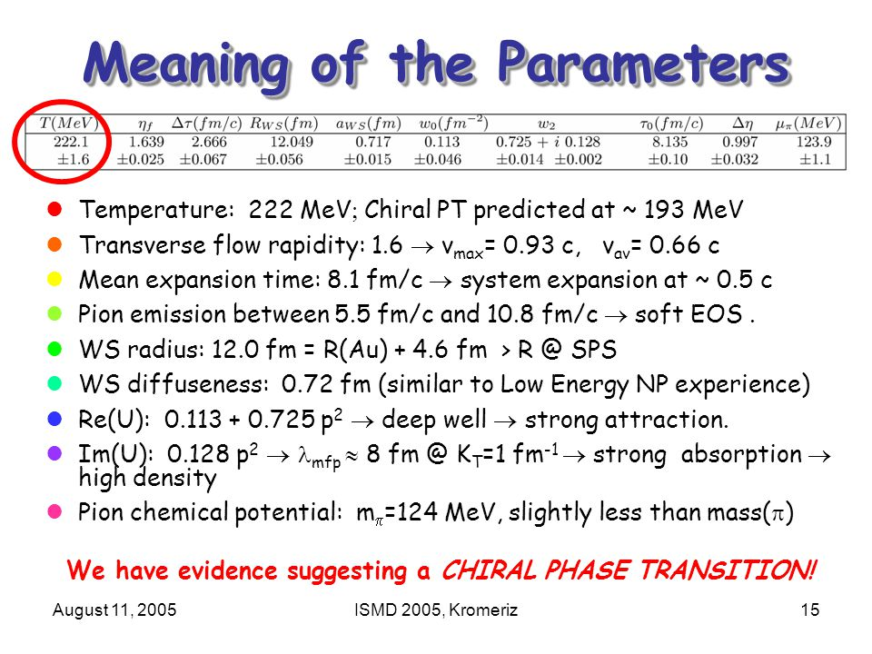 August 11, 2005ISMD 2005, Kromeriz15 Meaning of the Parameters Temperature: 222 MeV  Chiral PT predicted at ~ 193 MeV Transverse flow rapidity: 1.6  v max = 0.93 c, v av = 0.66 c Mean expansion time: 8.1 fm/c  system expansion at ~ 0.5 c Pion emission between 5.5 fm/c and 10.8 fm/c  soft EOS.