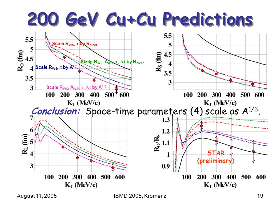 August 11, 2005ISMD 2005, Kromeriz19 200 GeV Cu+Cu Predictions Scale R WS, A WS, ,  by A 1/3 Scale R WS,  by A 1/3 Scale R WS, A WS, ,  by R elect Scale R WS,  by R elect STAR (preliminary) Conclusion: Space-time parameters (4) scale as A 1/3.